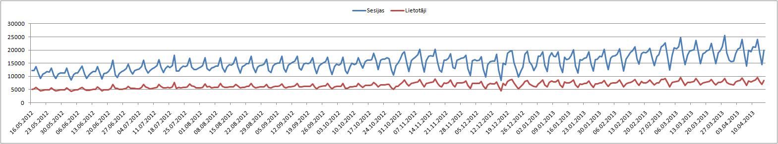 Vāzes lietotāju un sesiju skaita dinamika dienas griezumā.