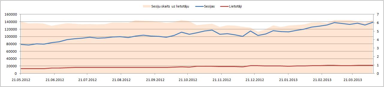 Vāzes lietotāju un sesiju skaita dinamika nedēļas griezumā.