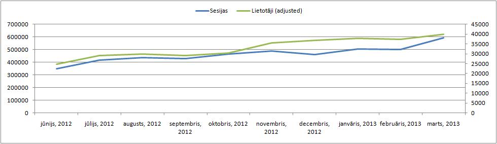 Vāzes lietotāju un sesiju skaita dinamika mēneša griezumā.